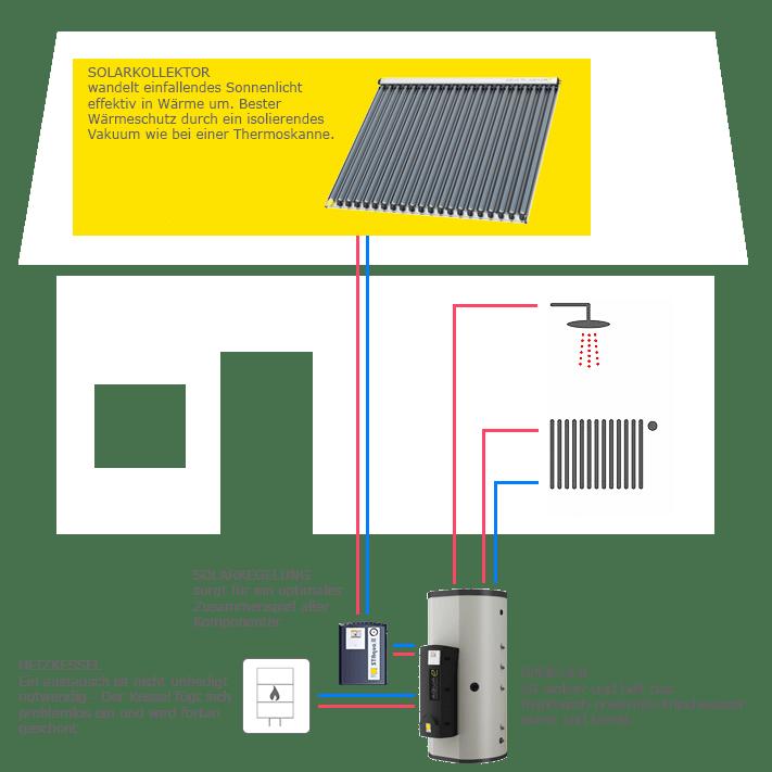 Haus-Schema mit Solarheizung, Regelund und Speicher